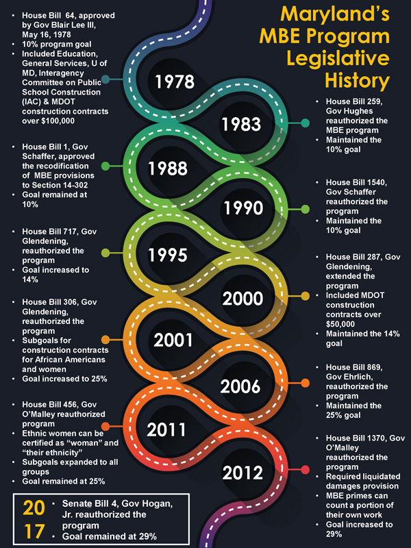 OMBE History Timeline